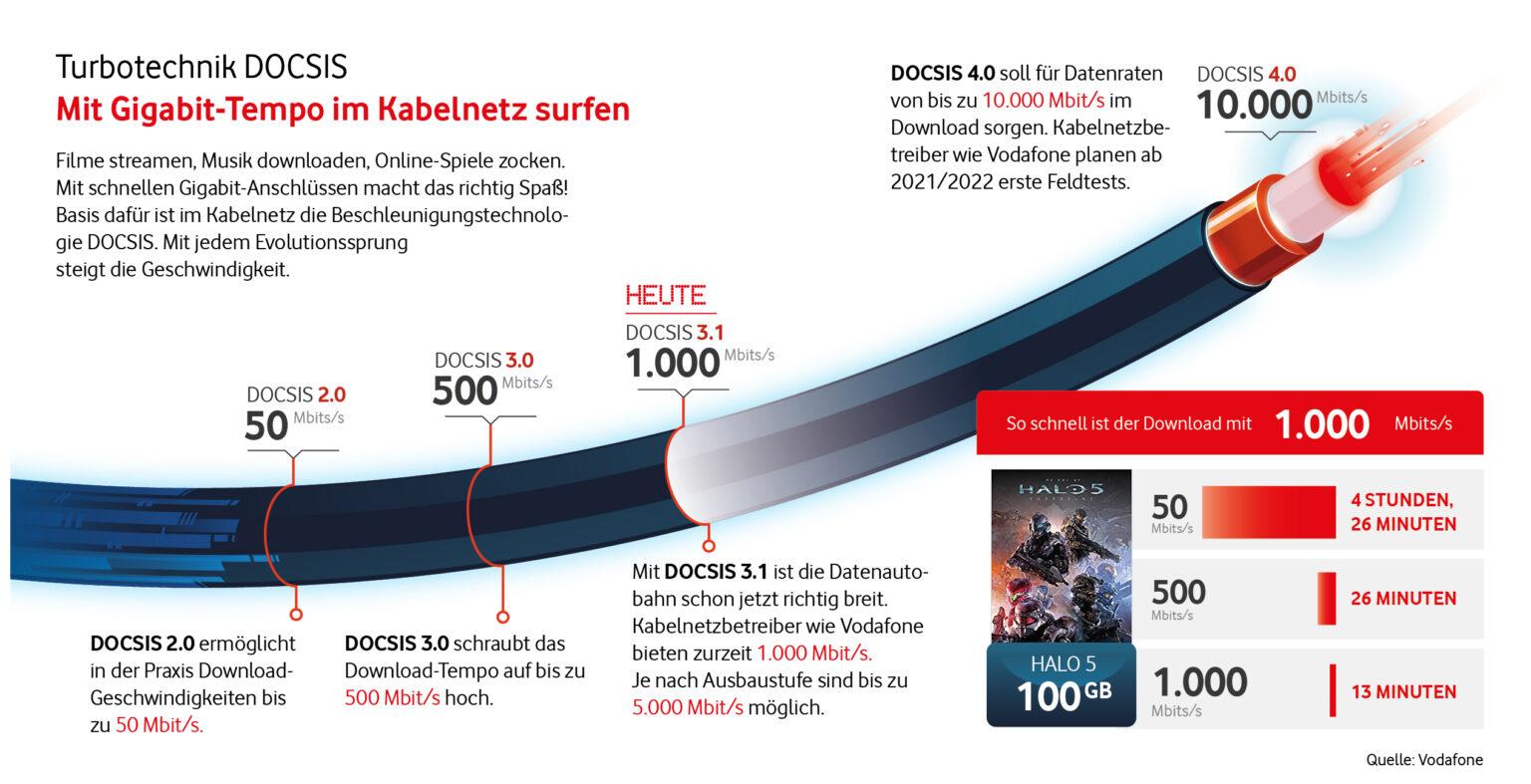 Infografik_Gigabit-im-Kabelnetz_DOCSIS_Evolution-1536x787.jpg